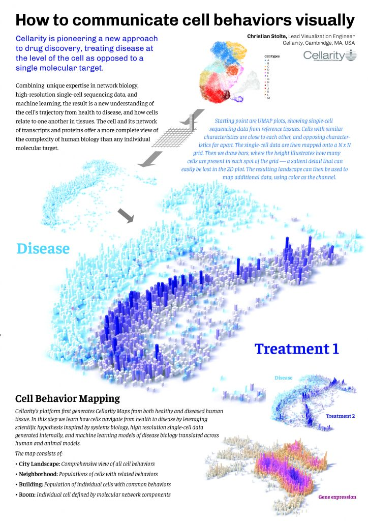 How to communicate cell behaviours visually